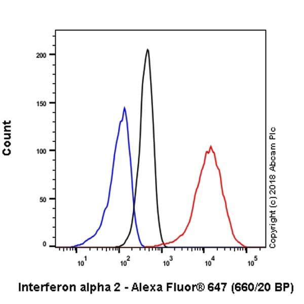 Flow Cytometry - Anti-Interferon alpha 2 antibody [EPR19074] - BSA and Azide free (ab230830)