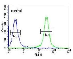 Flow Cytometry - Anti-GRP94 antibody (ab230842)