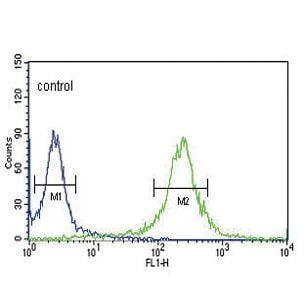 Flow Cytometry - Anti-KLF5 antibody (ab230861)