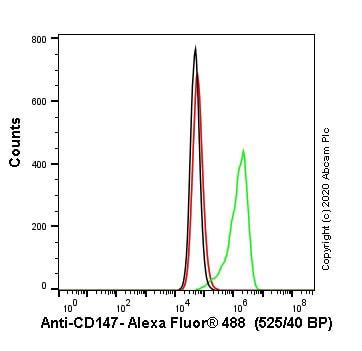 Flow Cytometry - Anti-CD147 antibody [10E10] (ab230921)