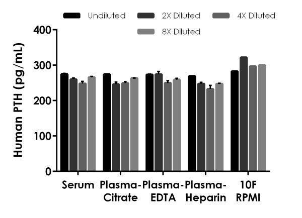 Interpolated concentrations of spiked PTH in Human serum, plasma and cell culture media samples.