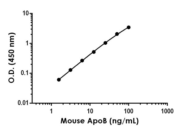 Example of ApoB standard curve in Sample Diluent NS.
