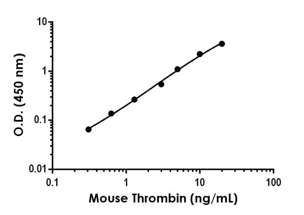 Example of mouse Thrombin standard curve in 1X Cell Extraction Buffer PTR.