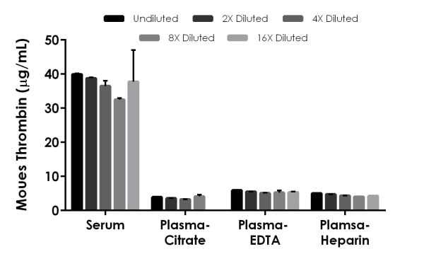 Interpolated concentrations of native Thrombin in mouse serum and plasma.