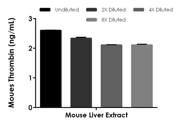 Interpolated concentrations of native Thrombin in mouse liver extract based on a 500 µg/mL extract load.