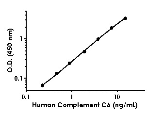 Example of Human Complement C6 standard curve in Sample Diluent NS + Enhancer.