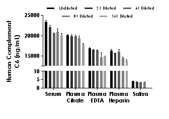 Interpolated concentrations of native Complement C6 in Human serum, plasma and saliva samples.