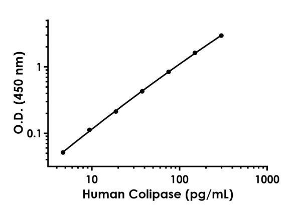 Example of human Colipase standard curve in Sample Diluent NS