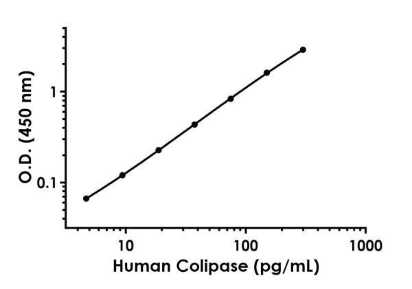 Example of human Colipase standard curve in 1X Cell Extraction Buffer PTR