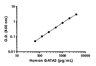 Example of human GATA3 standard curve in 1X Cell Extraction Buffer PTR