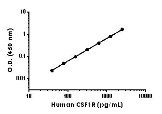 Example of human CSF-1-R standard curve in Sample Diluent NS
