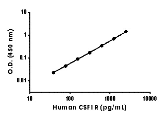 xample of human CSF-1-R standard curve in Sample Diluent NS with Enhancer