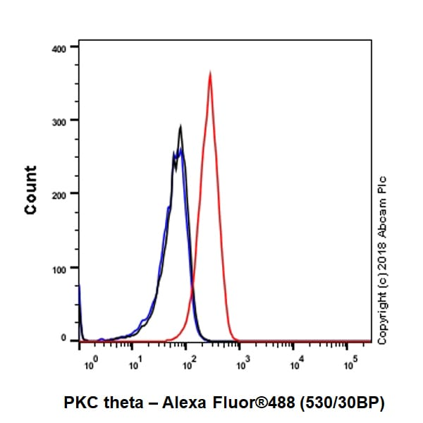 Flow Cytometry - Anti-PKC theta/PRKCQ antibody [EPR22281] (ab230972)