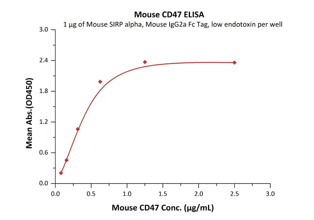 Functional Studies - Recombinant mouse CD47 protein (Active) (ab231160)