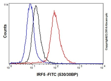 Flow Cytometry - Anti-IRF5 antibody [EPR17067] - BSA and Azide free (ab231163)