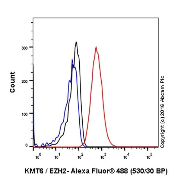 Flow Cytometry - Anti-KMT6 / EZH2 antibody [EPR9307(2)] - BSA and Azide free (ab231165)