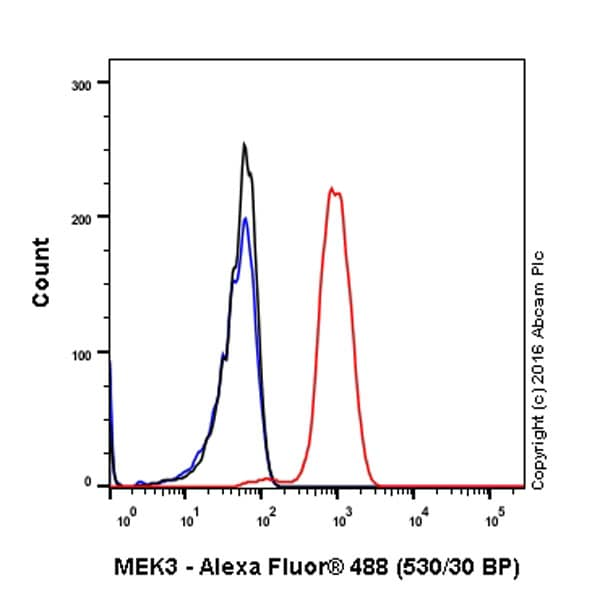 Flow Cytometry - Anti-MEK3 antibody [EPR17345-104] - BSA and Azide free (ab231166)