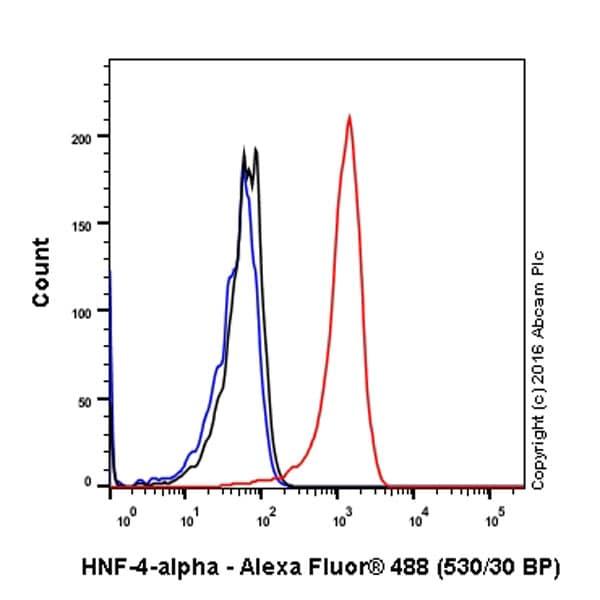 Flow Cytometry - Anti-HNF-4-alpha antibody [EPR16885-99] - BSA and Azide free (ab231167)