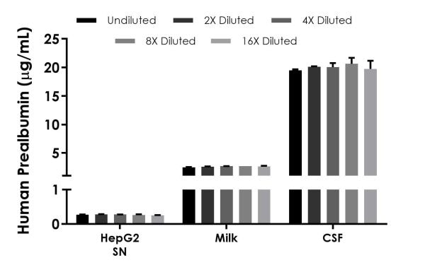 Interpolated concentrations of native Prealbumin in human cell culture supernatant, milk, and CSF samples.