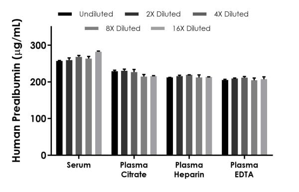 Interpolated concentrations of native Prealbumin in human serum and plasma samples.