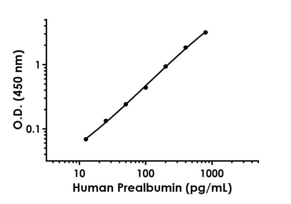 Example of human Prealbumin standard curve in Sample Diluent NS.