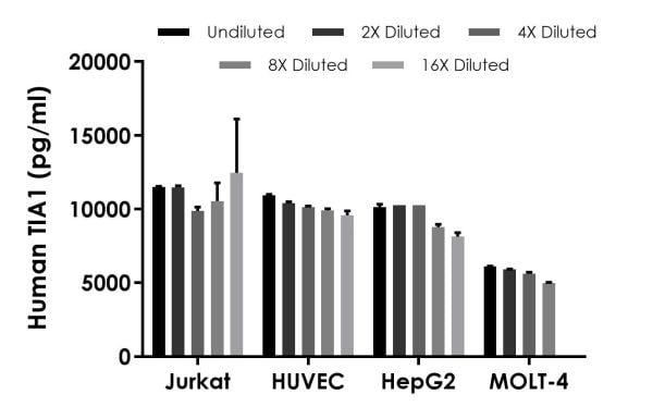 Interpolated concentrations of native TIA1 in human Jurkat, HUVEC, HepG2, and MOLT-4 cell extract samples based on 250 µg/mL, 500 µg/mL, 500 µg/mL, and 200 µg/mL extract loads, respectively.