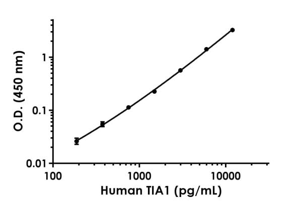 Example of human TIA1 standard curve in 1X Cell Extraction Buffer PTR.