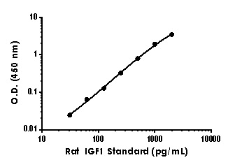 Example of rat IGF1 standard curve in Sample Diluent NS.