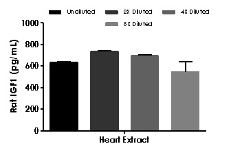 Interpolated concentrations of native IGF1 in rat heart extract based on a 1,000 µg/mL extract load.