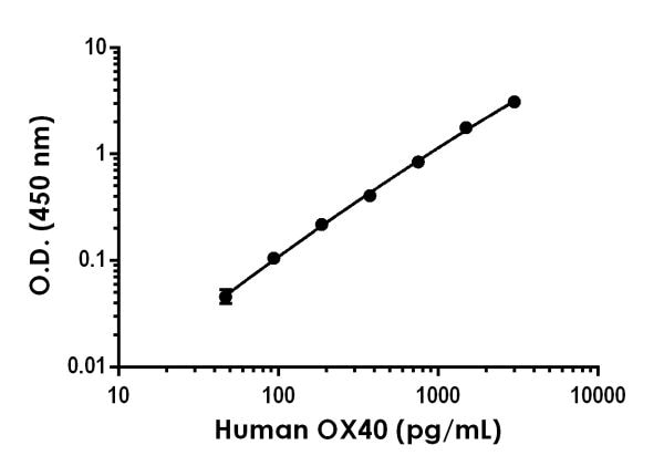 Example of human OX40 standard curve in Sample Diluent NS