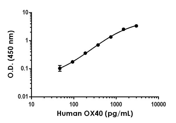 Example of human OX40 standard curve in 1X Cell Extraction Buffer PTR