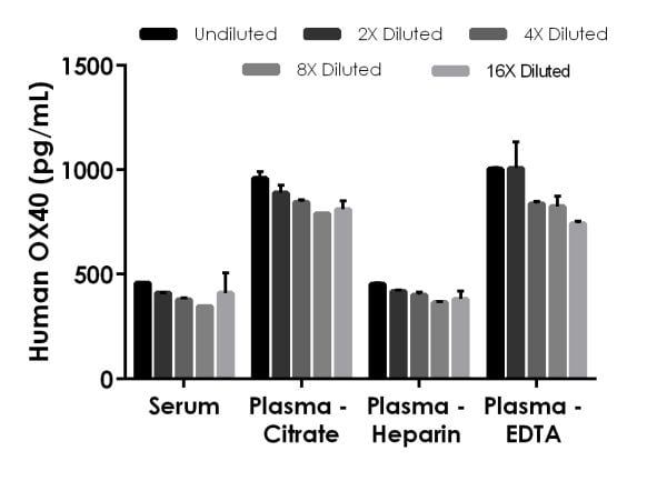Interpolated concentrations of spiked OX40 in human serum and plasma samples