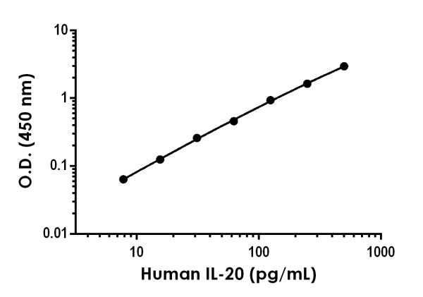 Example of human IL-20 standard curve