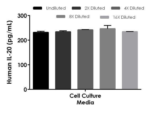 Interpolated concentrations of spiked IL-20 in human cell culture media sample