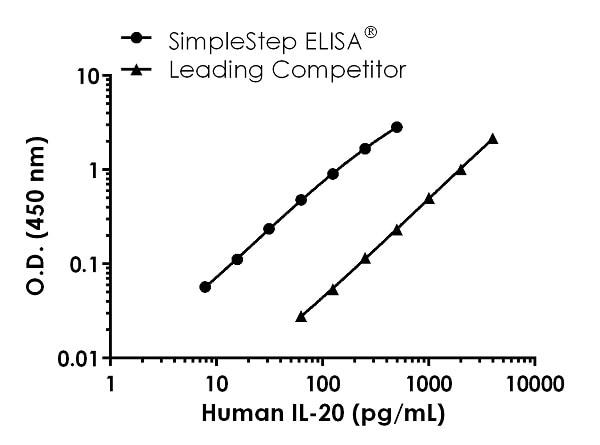 Human IL-20 Competitor standard curve comparison