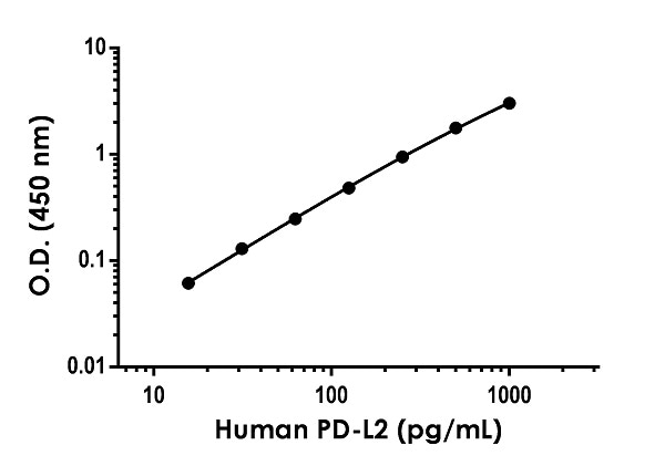 Example of human PD-L2 standard curve in Sample Diluent NS