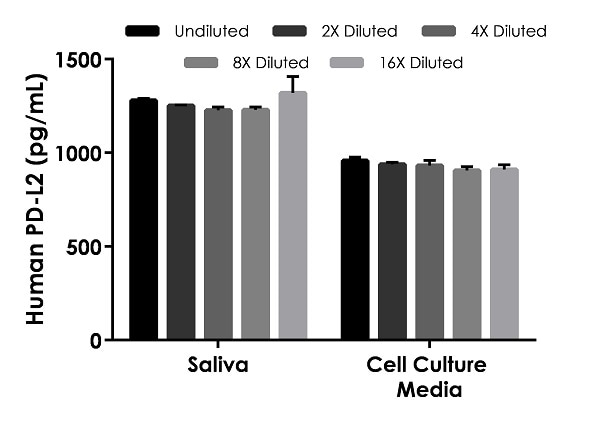 Interpolated concentrations of spiked PD-L2 in human saliva and cell culture media samples