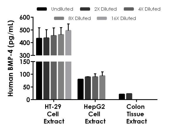 Interpolated concentrations of native BMP-4 in human cell and tissue extract.