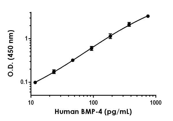 Example of human BMP-4 standard curve in 1X Cell Extraction Buffer PTR.