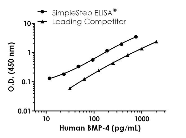 Human BMP-4 Competitor standard curve comparison