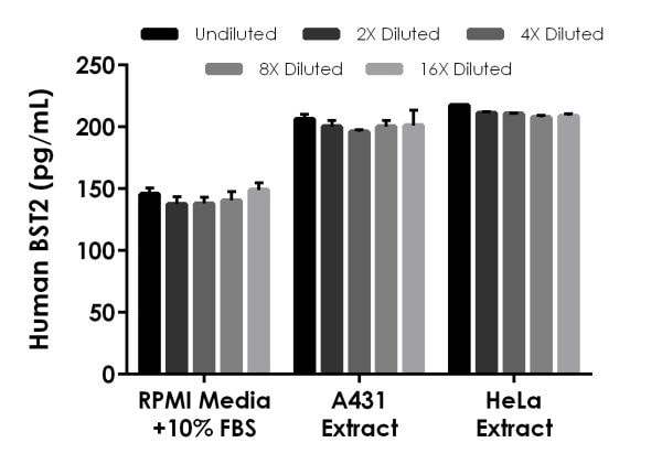 Interpolated concentrations of spiked BST2 in RPMI media and of native BST2 in cell extract samples.
