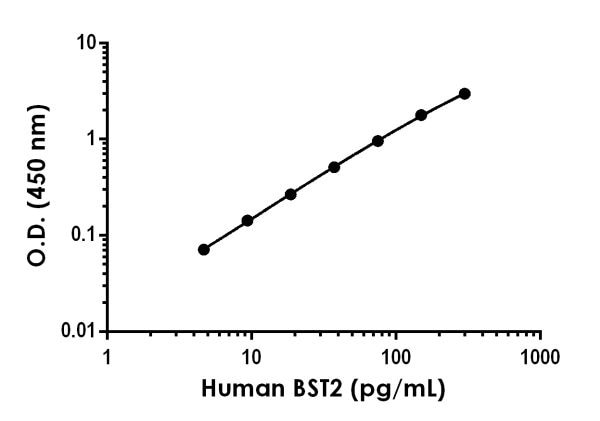 Example of human BST2 standard curve in 1X Cell Extraction Buffer PTR.