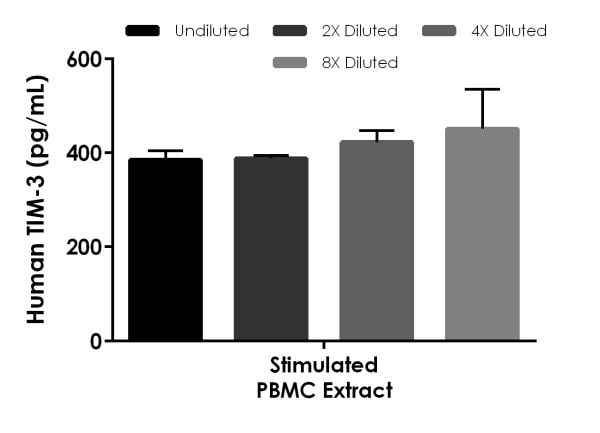 Interpolated concentrations of native TIM-3 in human PBMC cell extract stimulated with 1.5% PHA-M.