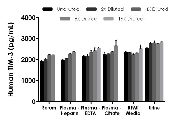 Interpolated concentrations of spiked TIM-3 in human serum, plasma, urine, and RPMI media with 10% FBS.