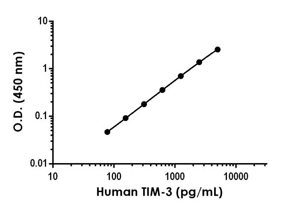 Example of human TIM-3 standard curve in 1X Cell Extraction Buffer PTR.