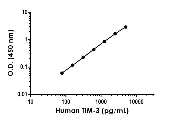 Example of human TIM-3 standard curve in Sample Diluent NS.