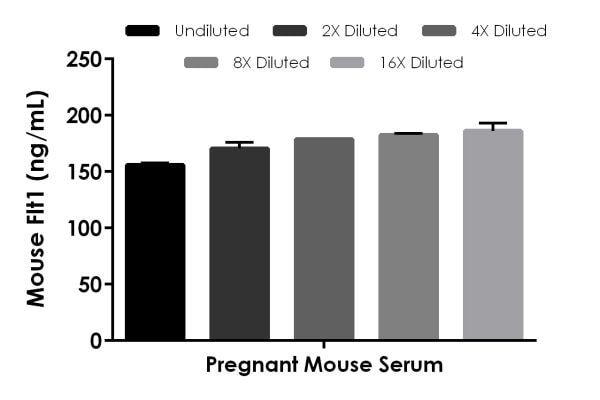 Interpolated concentrations of native Flt1 in pregnant mouse serum