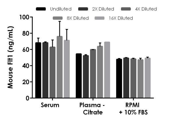 Interpolated concentrations of spike Flt1 in mouse serum, plasma, and RPMI culture media