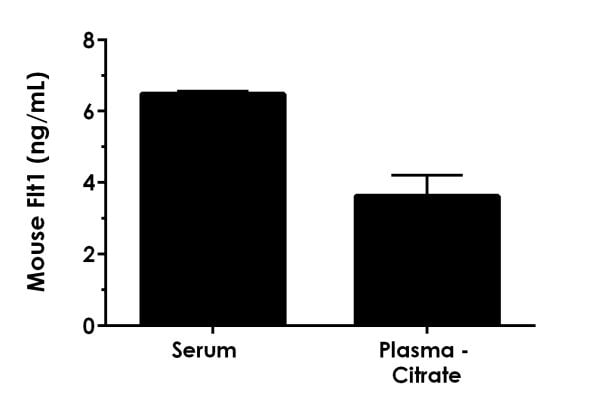 Interpolated concentrations of native Flt1 in mouse serum and plasma (citrate) samples