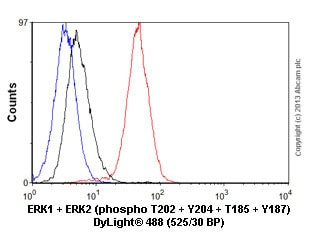 Flow Cytometry - Anti-Erk1 (pT202/pY204) + Erk2 (pT185/pY187) antibody [E337] - BSA and Azide free (ab232017)